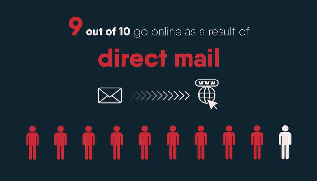Mail drives online action